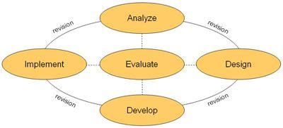 Due Process Model - Essay Samples